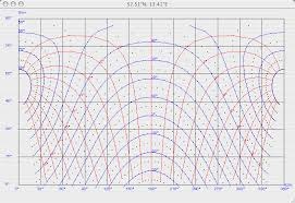 Azimuth And Elevation Diagrams