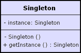 Singleton Design Pattern Java Adorable ThreadSafe And A Fast Singleton Implementation Singleton Design