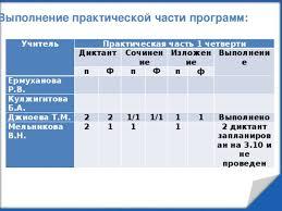 Справка по итогам контрольных работ за четверть Из опыта работы ЗАВУЧА Справка по итогам административных контрольных работ Итоги в организации не проводятся