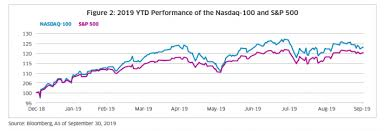 Skip The Dishes Stock Chart A Simple High Yield Strategy For Income Investors Nasdaq