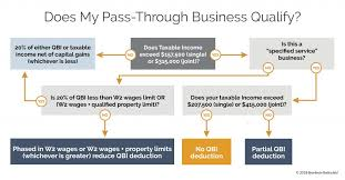 Qualified Business Income Qbi Wealthspire Advisors