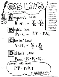 This Sheet Gives The Formulas For The Gas Laws Ma 9 12 Hsa