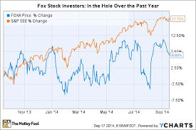 3 Reasons Twenty First Century Fox Stock Inc Could Fall