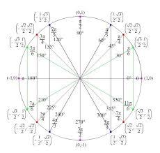 22 Problem Solving The Unit Circle Chart