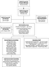 Organizational Chart Of The St Louis Supersite Management