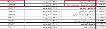 Image result for تخلفات واردات کاغذ