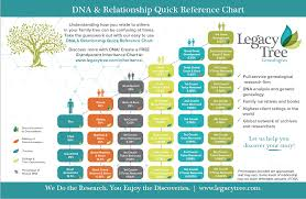 Green Chart Dna Grandparent Inheritance Chart By Legacy Tree Genealogists