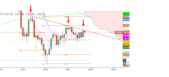 Bulkowskis Bump And Run Reversal Bottom Spotted In Oil