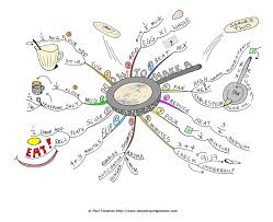cooking methods chestnut esl efl mindmap