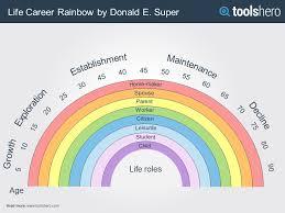 Life Career Rainbow By D Super A Work Life Balance Theory