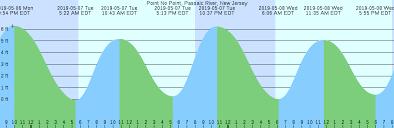 79 Prototypal Manasquan River Tide Chart