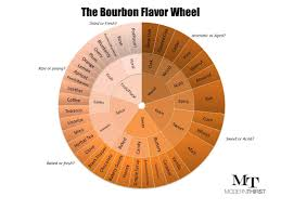 Bourbon Flavor Chart The Bourbon Flavor Wheel And Tasting Sheet By Modern Thirst