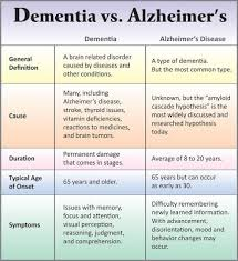 Difference Between Alzheimer S And Dementia Chart Whats The Difference Between Dementia And Alzheimers