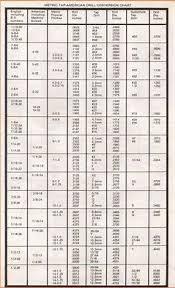 Starrett Drill Chart Printable Starrett Tap Drill Size Chart In 2019 Metal Lathe Tools