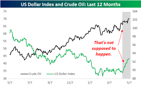 Oil And The Dollar Are Doing Something They Have Only Done