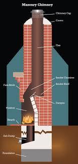 masonry chimney anatomy study anatomy of a chimney