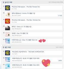 Korean Real Time Chart