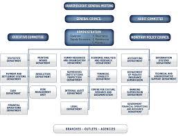Kbz Bank Organization Chart Www Bedowntowndaytona Com