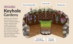 Permaculture Garden Design Ideas Keyhole Keyhole Garden Insteading