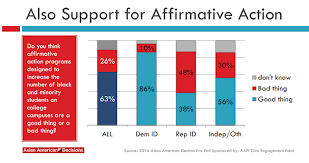 most aapi actually don t think affirmative action hurts us in  asian american decisions aff action