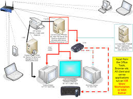 how to be beautiful home network diagram How To Wire A Home Network Diagram wired home network diagram wiring a home network diagram