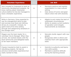 Volunteer Work On Resume Simple Is Your Resume Working Lezincdc