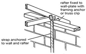 Hip Rafter Size Chart Uk Pitched Roof Timber Sizes