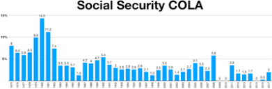 Social Security Disability Pay Chart 2018 Social Security United States Wikipedia