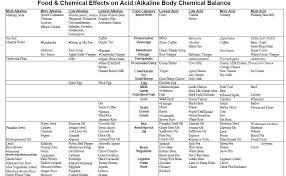 Nitric Oxide Food Chart Honest Nutrition Acid Alkaline Food Chart