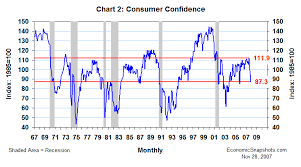 Confidence Index Chart Economic Snapshots Consumer Confidence Not So Happy In