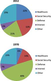 Denmark Government Spending Pie Chart Us Government Spending The National Debt And The Role Of