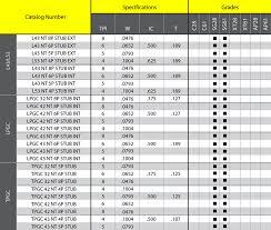 Sarmasag Tool Manufacturing Inc Indexable Carbide