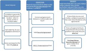 Ucc Article 3 Flow Chart Ucc Article 9 For Dummies