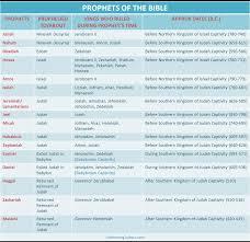 Bible Prophets Old Testament Major And Minor Prophets