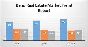 August Real Estate Forecast Shows Inventory Increase
