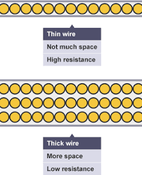bbc bitesize gcse physics current voltage and resistance cross section of wire thin wire shows there is not much space for electrons to