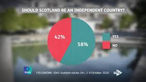 Poll: Support for independence hits historic high of 58% – STV News