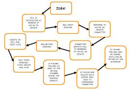 Law Making Flow Chart Process Of Making A Law N C Legislative Branch