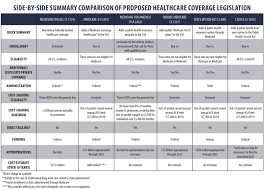 Medicaid Comparison Chart Medicare For All Wont Increase Quality Of Care
