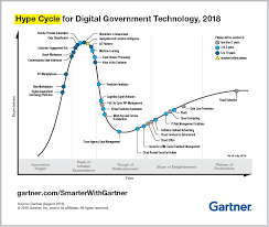 Gartner Chart 2019 Top Trends From Gartner Hype Cycle For Digital Government