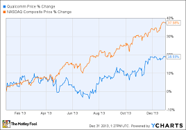 Qualcomm Stock Quote Mesmerizing Why Qualcomm Lagged The Stock Market In 48 The Motley Fool