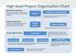 Project Team Structure Chart Roles And Responsibilities Template Project Management