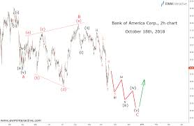 Bank Of America Stock Price Chart Bank Of America Riding The Earnings Wave For Now Ewm