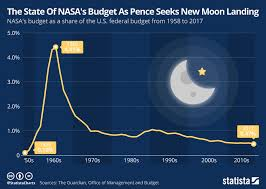 New Moon Chart Chart The State Of Nasas Budget As Pence Seeks New Moon