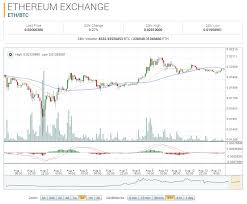 Ethereum Market Report Eth Btc Recovers From 0 01353