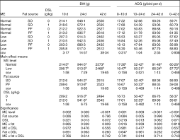 Nutritional And Physiological Responses Of Broiler Chickens