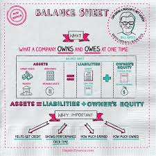 What Is A Balance Sheet Napkin Finance Has The Answer