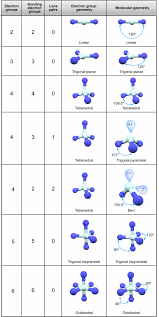This Webpage Explains In A Very Visual Way The Molecular