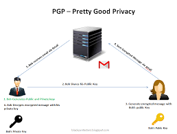 Pretty Good Privacy Penetration Testing By Expl0i13r Using Pgp For Gmail Pretty Good