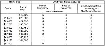 the amount of the credit is based on your filing status and adjusted gross ine level from line 22 of the form 1040a see the table below